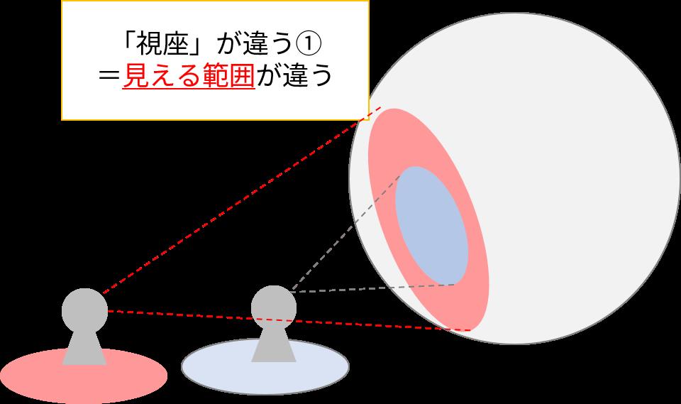 視座の違い①=見える範囲が違う